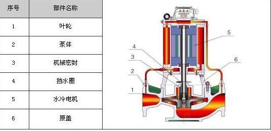 各种泵的结构图片